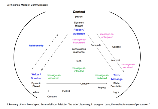A Rhetorical Model of Communication