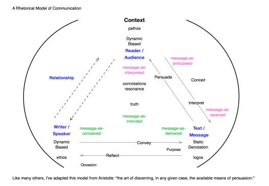 A Rhetorical Model of Communication